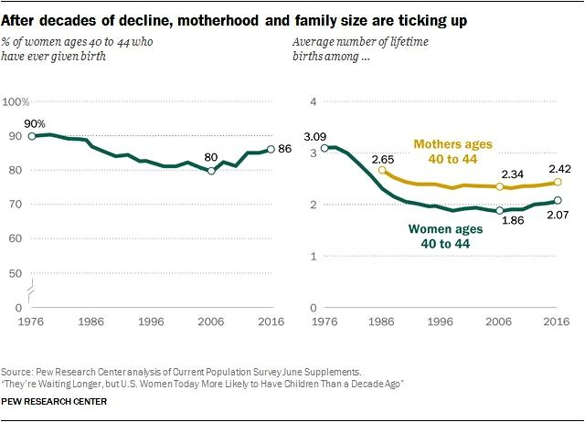 7 facts about u.s. mothers